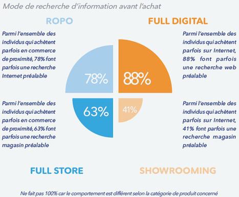 Mappy publie le livre blanc «Web-to-Store : Enjeux et opportunités pour le commerce physique à l'ère du digital» intégrant une étude réalisée avec BVA - Offremedia | Digital & eCommerce | Scoop.it