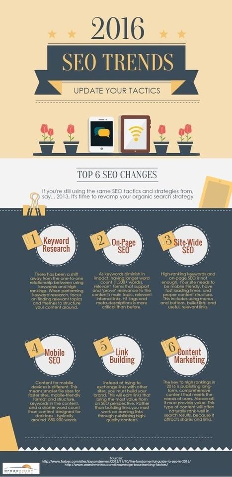 [Infographie] SEO : Les tendances du référencement en 2016 | Social Media Curation par Mon Habitat Web | Scoop.it