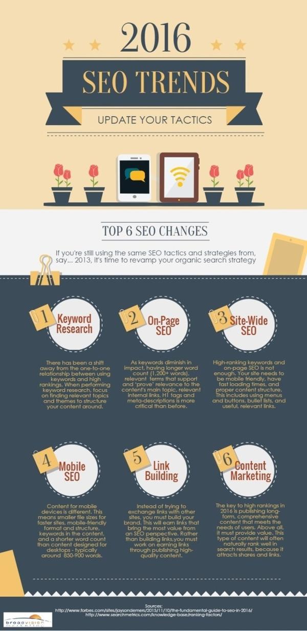 Tendances SEO 2016 : Mettez à jour vos tactiques ! | Search engine optimization : SEO | Scoop.it