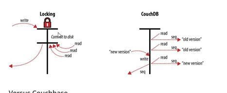 CouchBase vs CouchDB vs MongoDB | BigData NoSql and Data Stuff | Scoop.it