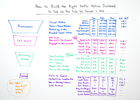 How to Build the Right Traffic Metrics Dashboard for 2016 - Whiteboard Friday | Marketing and Creative Services | Scoop.it
