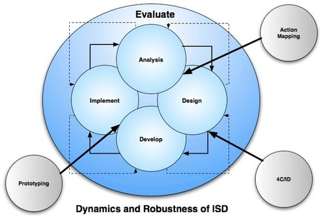 Design Methodologies: Instructional, Thinking, Agile, System, or X Problem? | Modelos Educativos TIC | Scoop.it