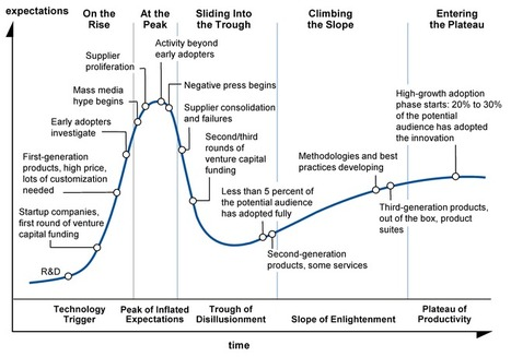 Gartner's Hype Cycle Special Report for 2011 | Business Nuggets | Scoop.it