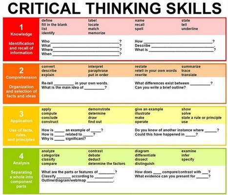 Don't Miss This Critical Thinking Poster for your Class | The Progression of Learning and Education | Scoop.it