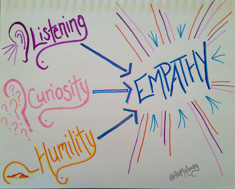 Design Thinking: Empathy: Both a Skill Set and a Mindset | Empathy and Education | Scoop.it