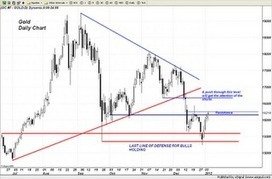 Trader Dan's Market Views: #Gold proving to be very resilient | Commodities, Resource and Freedom | Scoop.it