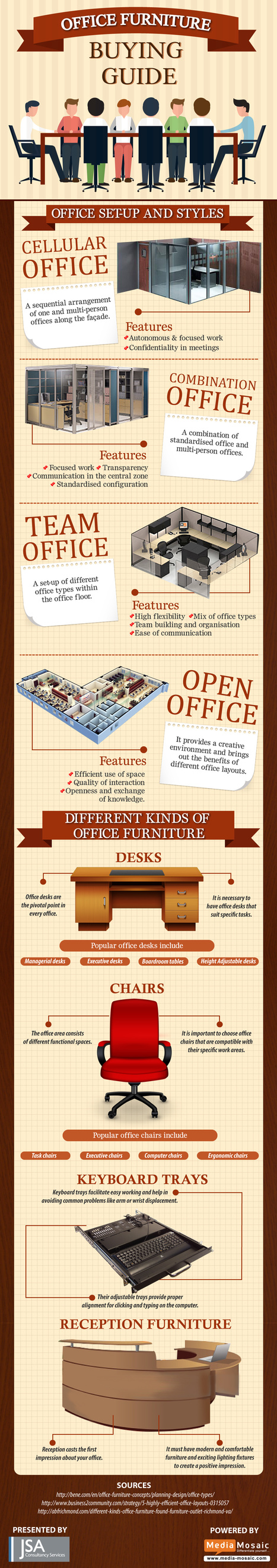Office Furniture Buying Guide – Infographic – JSA Consultancy Service | Infographic | Scoop.it