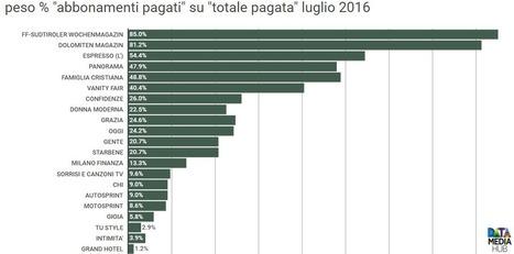 Il peso degli abbonamenti sui settimanali italiani - DataMediaHub | Giornalismo Digitale | Scoop.it