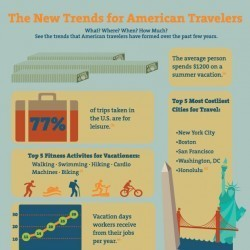 The New Trends for American Travelers | Visual.ly | OVERSEAS | Scoop.it