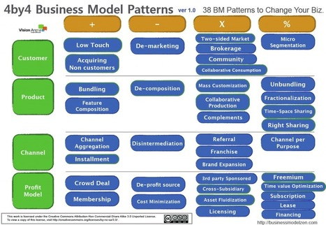 4by4 Business Model Patterns - Business Model Zen | Strategy and innovation | Scoop.it