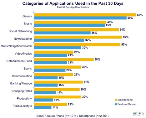 The State of Mobile Apps | Nielsen Wire | Mob Strat | Scoop.it