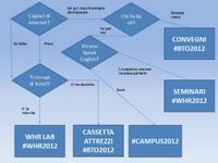 La scelta tra #whr2012, #bto2012 e #campus2012 | Social media culture | Scoop.it