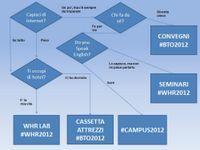 La scelta tra #whr2012, #bto2012 e #campus2012   Social media culture   Scoop.it