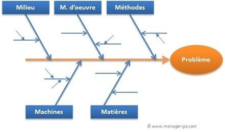 Construire un diagramme d'Ishikawa et savoir l'utiliser   Gestion de Projet   Scoop.it