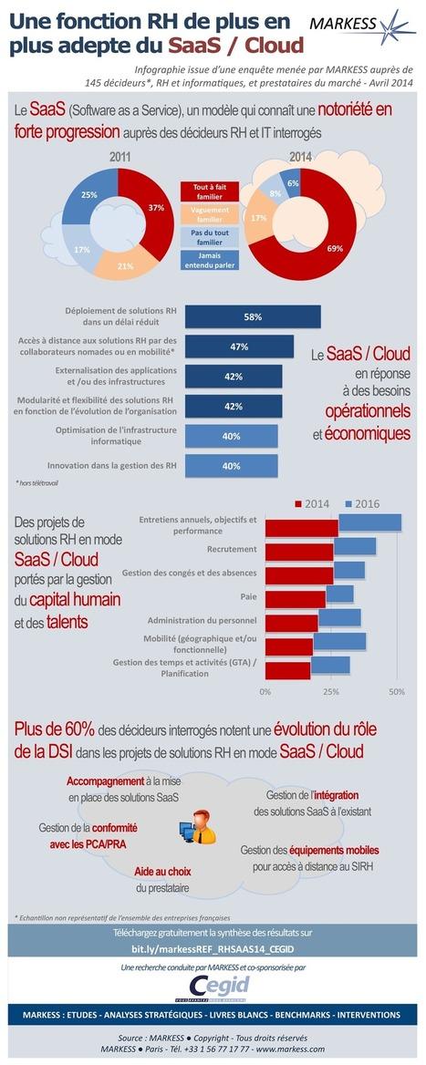 Une fonction RH de plus en plus adepte du SaaS / Cloud | Les Editions CoMPAGNoNS | Scoop.it
