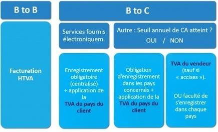 Bercy ratisse plus large la perception de la TVA auprès des e-shops étrangers | Articles recommandés par Hervé Chuzeville | Scoop.it