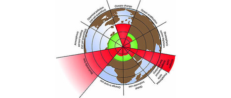 The nine planetary boundaries | Climate - Water - Ecology - People and Sustainability post Rio+20 | Scoop.it