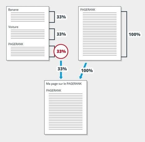 Le Pagerank thématique : qu'est-ce que c'est ? > Blog AxeNet | E-marketing | Scoop.it