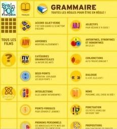 Films d'animation sur la grammaire   Le Blog Orthographique   Chansons et vidéos   Scoop.it