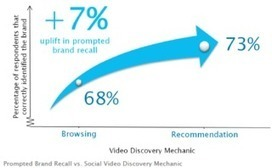 Branded Videos Shared More Than 500,000 Times Every 24 Hours | Inbound | Scoop.it