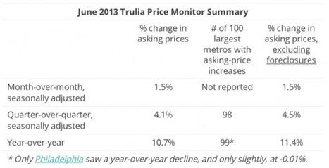 Asking prices rise in 99 of 100 largest metros: Trulia - Housing Wire | Air Conditioner Repair Tucson | Scoop.it