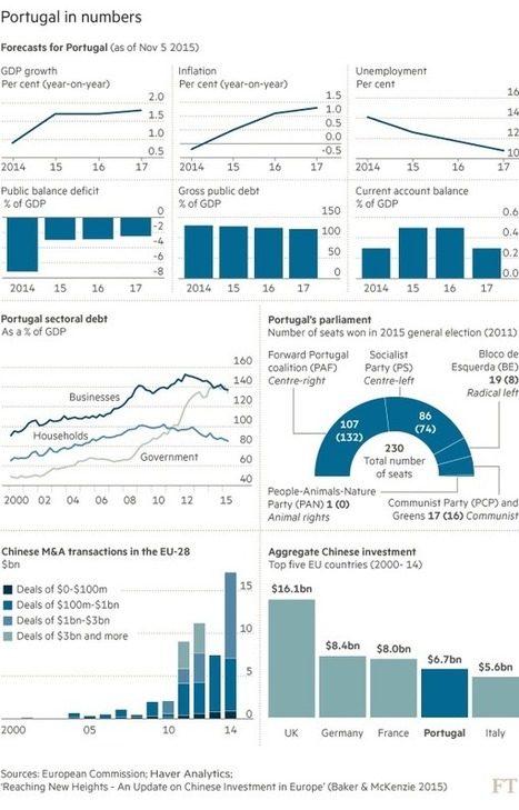 Portugal's recovery stymied by debt - FT.com | European Political Economy | Scoop.it
