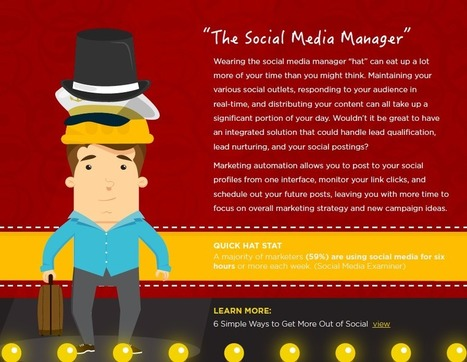 SMB Marketers: How Many Hats Do You Wear? [Interactive Infographic] | MarketingHits | Scoop.it