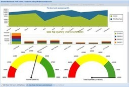 Start with a Dashboard Says IBM's Ed Abrams — Score More Sales | Social Mercor | Scoop.it