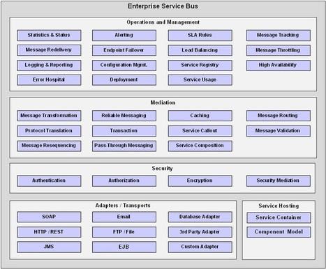 Enterprise Service Bus | Desarrollo WEB | Scoop.it