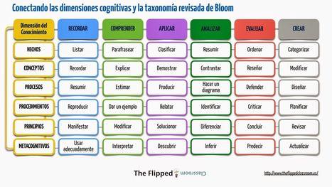 Taxonomía de Bloom y su Integración con las Dimensiones Cognitivas | Infografía | Educacion, ecologia y TIC | Scoop.it