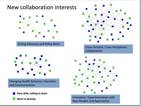 How a Social Network Analysis ( #SNA ) can help #leadership development programs | #health | networks and network weaving | Scoop.it