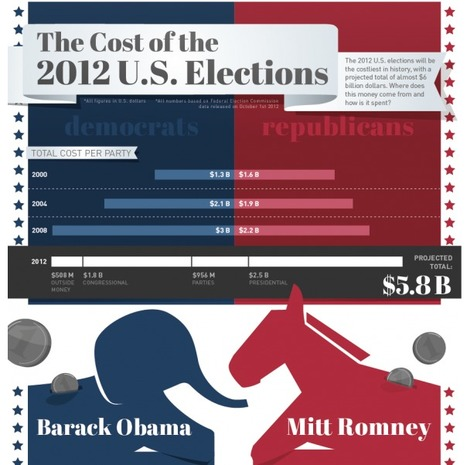 $2.5 Billion: The Cost of the 2012 U.S. Elections (INFOGRAPHIC) | Bright Ideas | data visualization US Election | Scoop.it