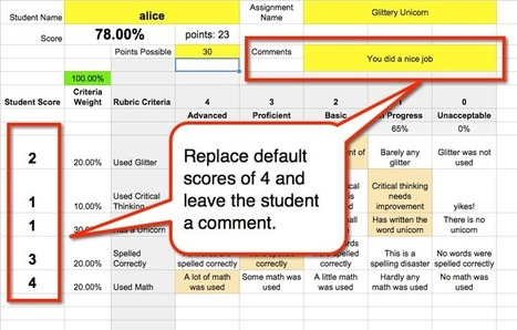 Google Classroom - Using RubricTab to Assess Students | Web 2.0 for Education | Scoop.it