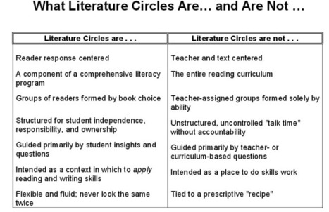 Literature Circles: A Student-Centered Approach to Literacy - ASCD Edge | Engage Your Audience - Activities | Scoop.it