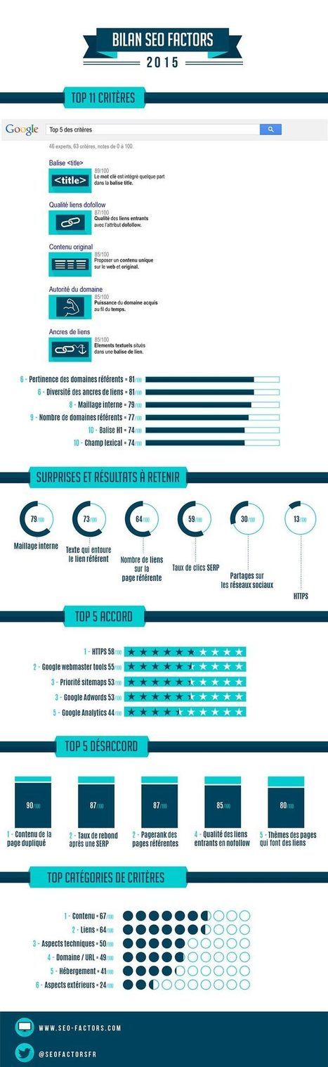 Etude sur les critères de référencement | Entrepreneurs du Web | Scoop.it