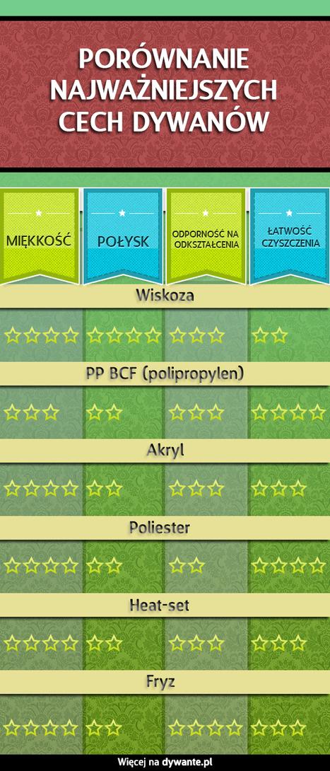 Infografika o dywanach | Dywany | Scoop.it