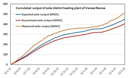 Italy: First-Year District Heating Yield Better than Expected | Solarthermalworld | Solar thermal Process Heat | Scoop.it
