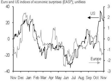 Economists constantly surprised to the upside in the US, but to the downside in Europe | Economics and Business | Scoop.it