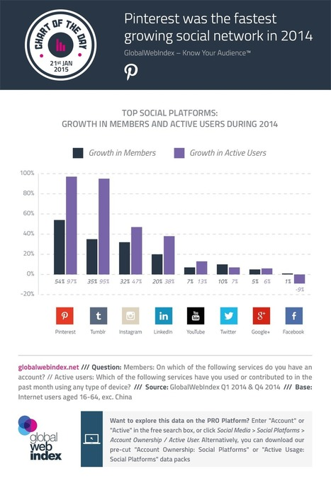 Pinterest Was 2014 Fastest Growing Social Network | Pinterest | Scoop.it