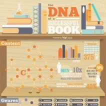 The DNA of a Successful Book | Visual.ly | Writing for Kindle | Scoop.it