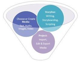 TECHY TOOLS FOR SCHOOLS & EFL: DIGITAL STORYTELLING | Create: 2.0 Tools... and ESL | Scoop.it