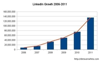 Linkedin lancia il pulsante Follow - Online PR News, ufficio stampa ...   Social Media (network, technology, blog, community, virtual reality, etc...)   Scoop.it