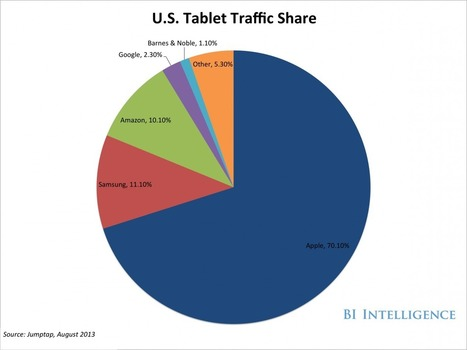 BI Intelligence   Amazon's Kindle Fire Ecosystem: How It's All About Monetizing Users   Social Media Trends and Analytics   Scoop.it