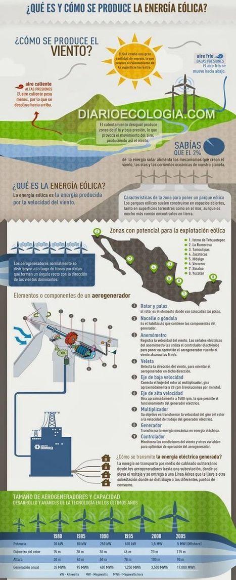 #Infografia ¿Qué es y cómo se produce la energía eólica? | Infraestructura Sostenible | Scoop.it