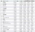 Webサイト価値ランキング、日本航空が1位……日本ブランド戦略研調べ(RBB TODAY) - livedoor ニュース