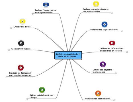 Cartographie : définir sa stratégie de veille en 10 points | L'Œil au Carré | -thécaires are not dead | Scoop.it
