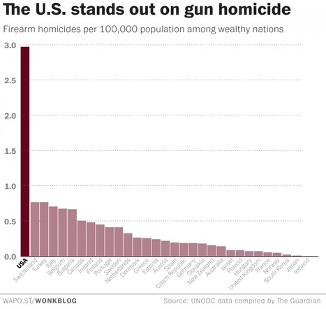 The U.S. stands out on gun homocide | Regional Geography | Scoop.it