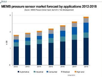 consumer applications boosting MEMS pressure sensor market | pressure sensor | Scoop.it