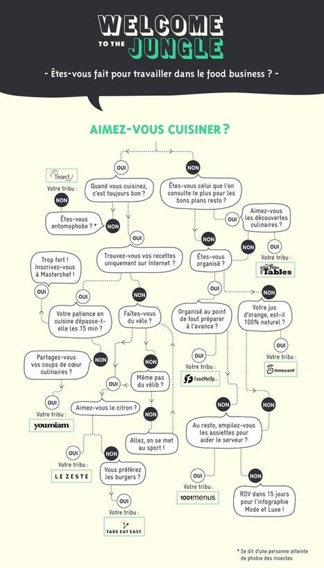 Infographie : Êtes-vous fait pour travailler dans le food business ? | Food News | Scoop.it
