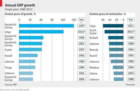 The World's Most Epic Economic Booms And Busts Since 1980 - Business Insider | Loretto Macro Economics | Scoop.it